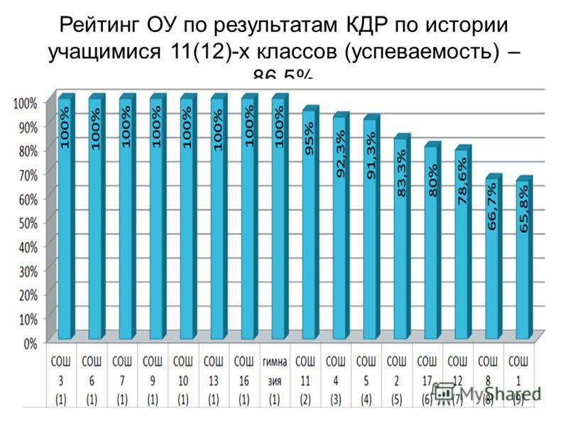 Рейтинг ОУ по результатам КДР по истории учащимися 11(12)-х классов (успеваемость) – 86,5%