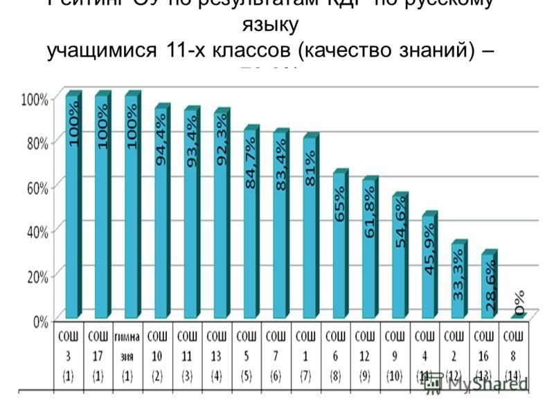 Рейтинг ОУ по результатам КДР по русскому языку учащимися 11-х классов (качество знаний) – 78,8%