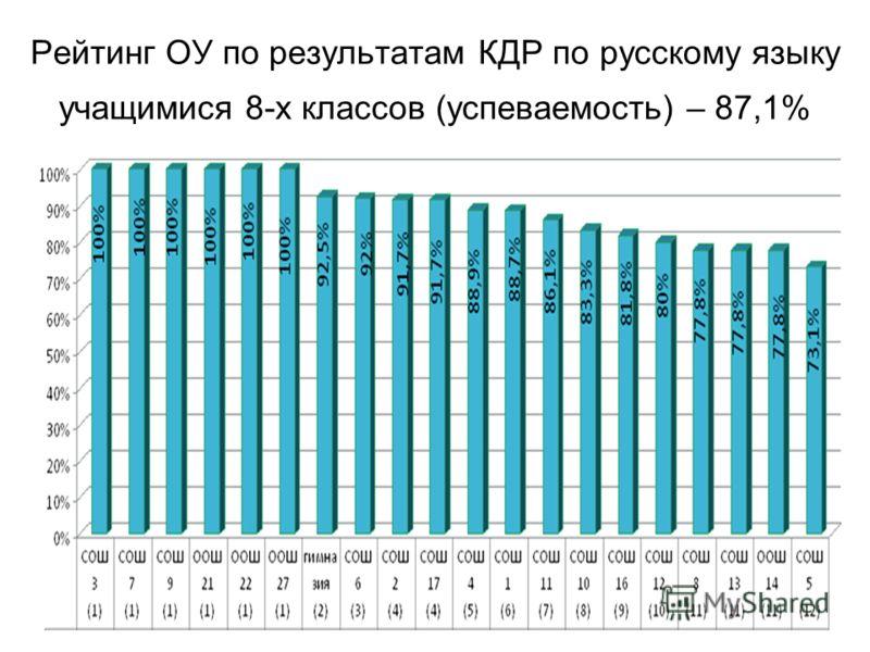 Рейтинг ОУ по результатам КДР по русскому языку учащимися 8-х классов (успеваемость) – 87,1%