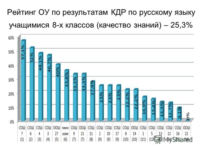 Рейтинг ОУ по результатам КДР по русскому языку учащимися 8-х классов (качество знаний) – 25,3%