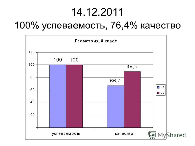 14.12.2011 100% успеваемость, 76,4% качество