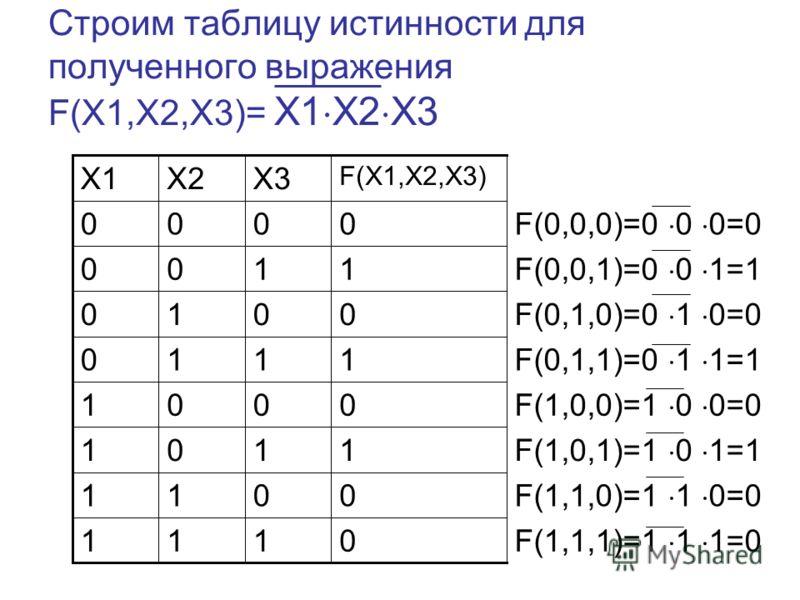 Строим таблицу истинности для полученного выражения F(X1,X2,X3)= X1 X2 X3 F(1,1,1)=1 1 1=0 F(1,1,0)=1 1 0=0 F(1,0,1)=1 0 1=1 F(1,0,0)=1 0 0=0 F(0,1,1)=0 1 1=1 F(0,1,0)=0 1 0=0 F(0,0,1)=0 0 1=1 F(0,0,0)=0 0 0=0 0111 0011 1101 0001 1110 0010 1100 0000