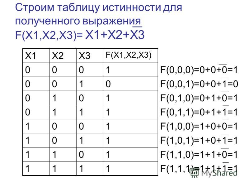 Строим таблицу истинности для полученного выражения F(X1,X2,X3)= X1+X2+X3 F(1,1,1)=1+1+1=1 F(1,1,0)=1+1+0=1 F(1,0,1)=1+0+1=1 F(1,0,0)=1+0+0=1 F(0,1,1)=0+1+1=1 F(0,1,0)=0+1+0=1 F(0,0,1)=0+0+1=0 F(0,0,0)=0+0+0=1 1111 1011 1101 1001 1110 1010 0100 1000