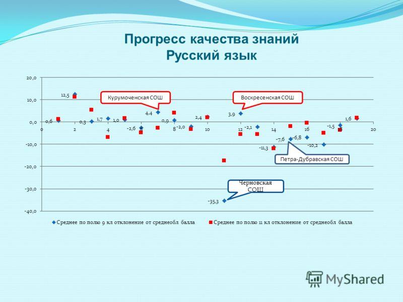 Прогресс качества знаний Русский язык