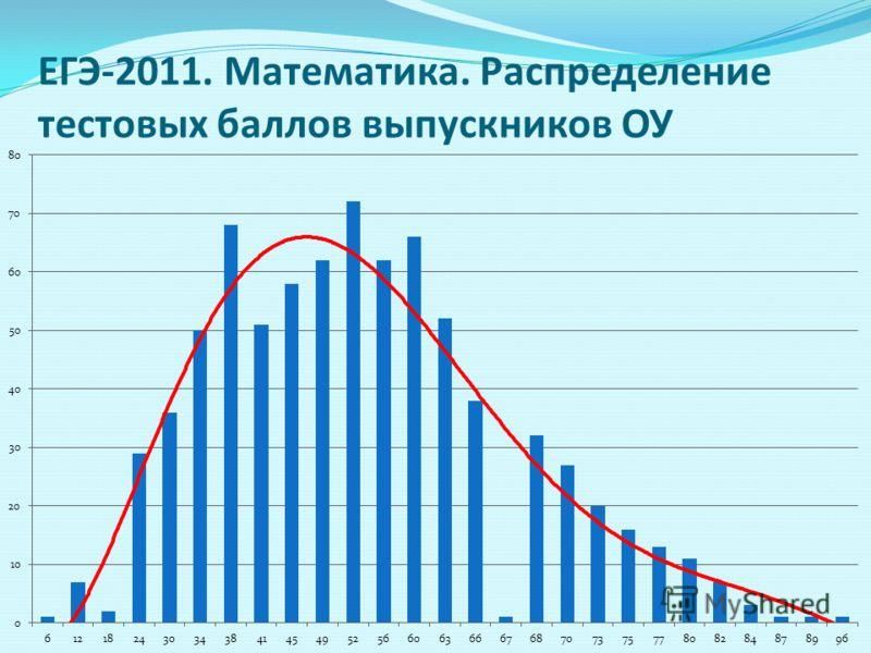 ЕГЭ-2011. Математика. Распределение тестовых баллов выпускников ОУ