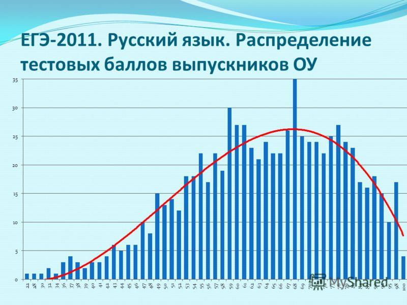 ЕГЭ-2011. Русский язык. Распределение тестовых баллов выпускников ОУ