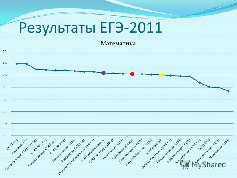 Результаты ЕГЭ-2011