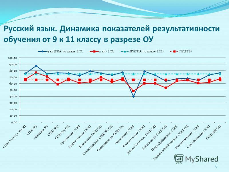 8 Русский язык. Динамика показателей результативности обучения от 9 к 11 классу в разрезе ОУ