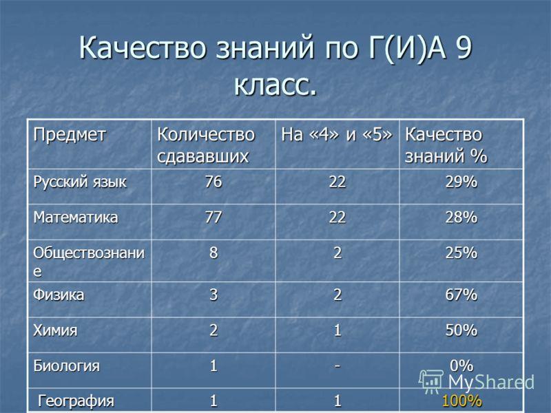 Качество знаний по Г(И)А 9 класс. Предмет Количество сдававших На «4» и «5» Качество знаний % Русский язык 762229% Математика772228% Обществознани е 8225% Физика3267% Химия2150% Биология1-0% География География11100%