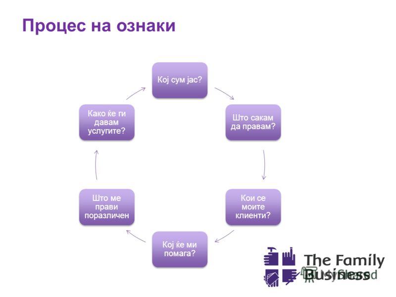 Процес на ознаки Кој сум јас? Што сакам да правам? Кои се моите клиенти? Кој ќе ми помага? Што ме прави поразличен Како ќе ги давам услугите?