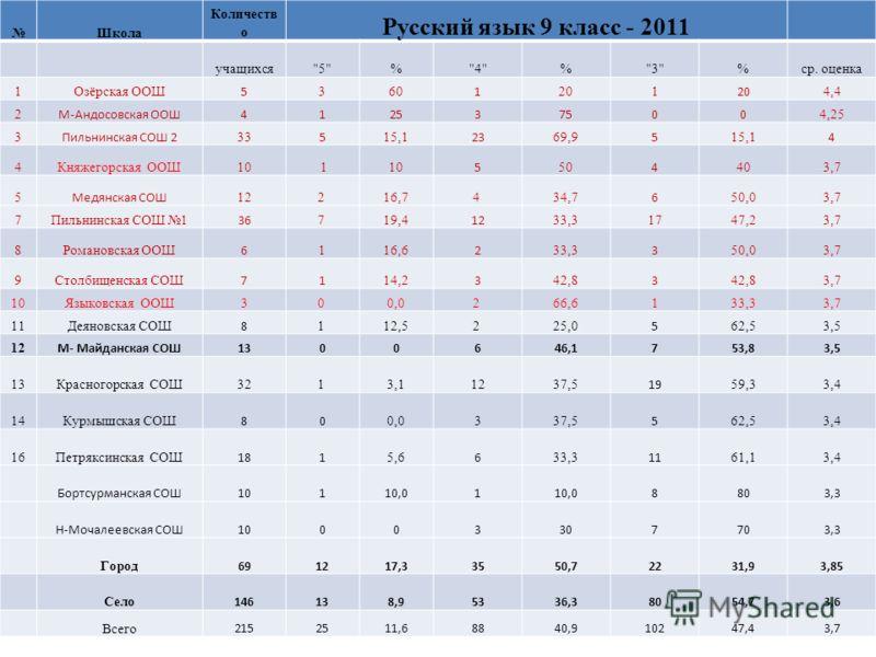Школа Количеств о Русский язык 9 класс - 2011 учащихся