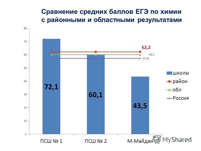 Сравнение средних баллов ЕГЭ по химии с районными и областными результатами