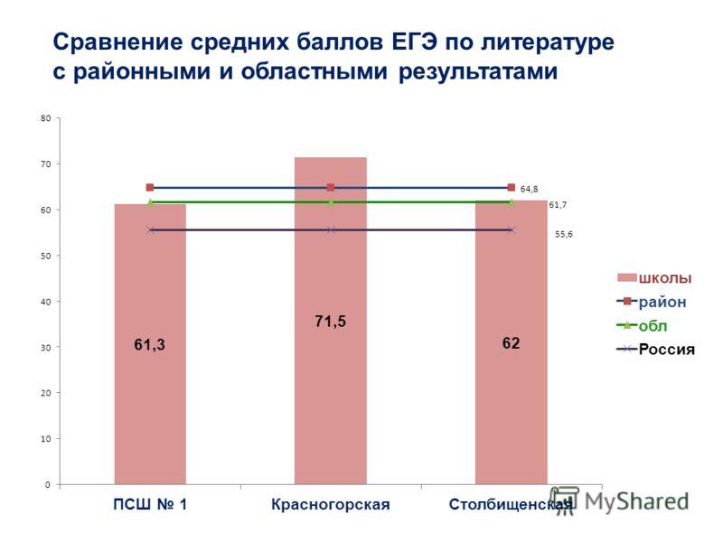Сравнение средних баллов ЕГЭ по литературе с районными и областными результатами