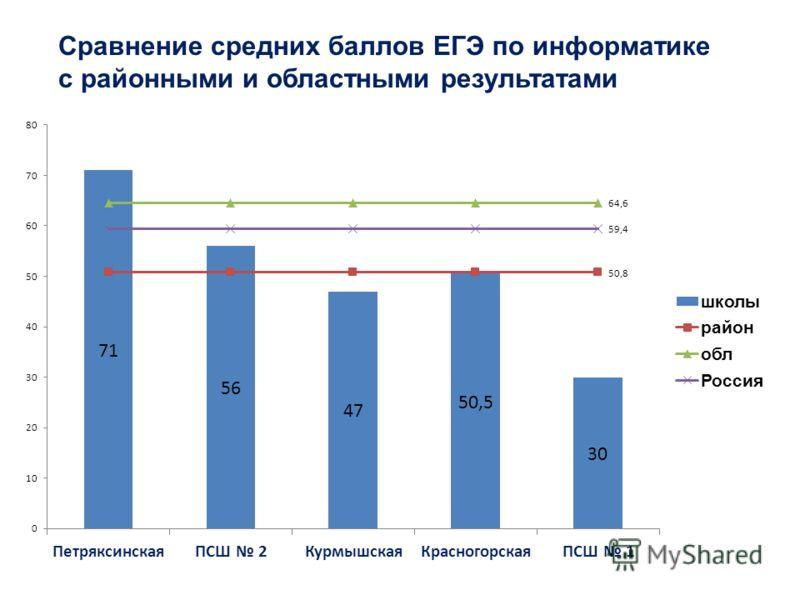 Сравнение средних баллов ЕГЭ по информатике с районными и областными результатами