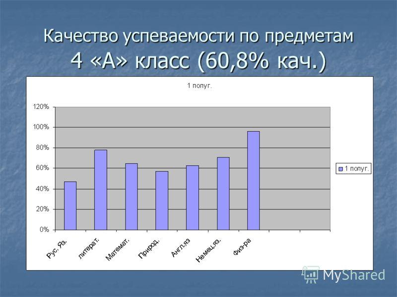 Качество успеваемости по предметам 4 «А» класс (60,8% кач.)