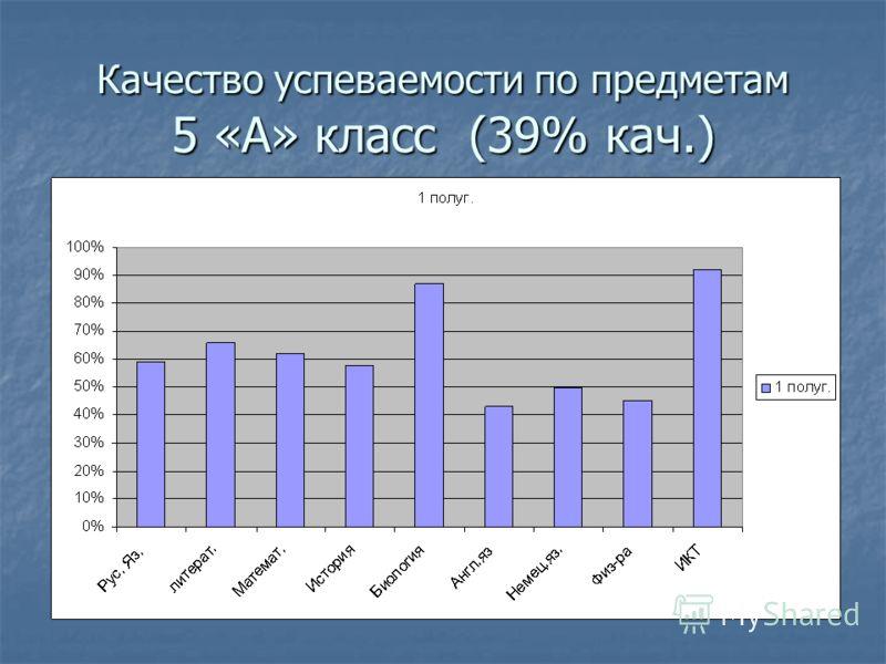 Качество успеваемости по предметам 5 «А» класс (39% кач.)