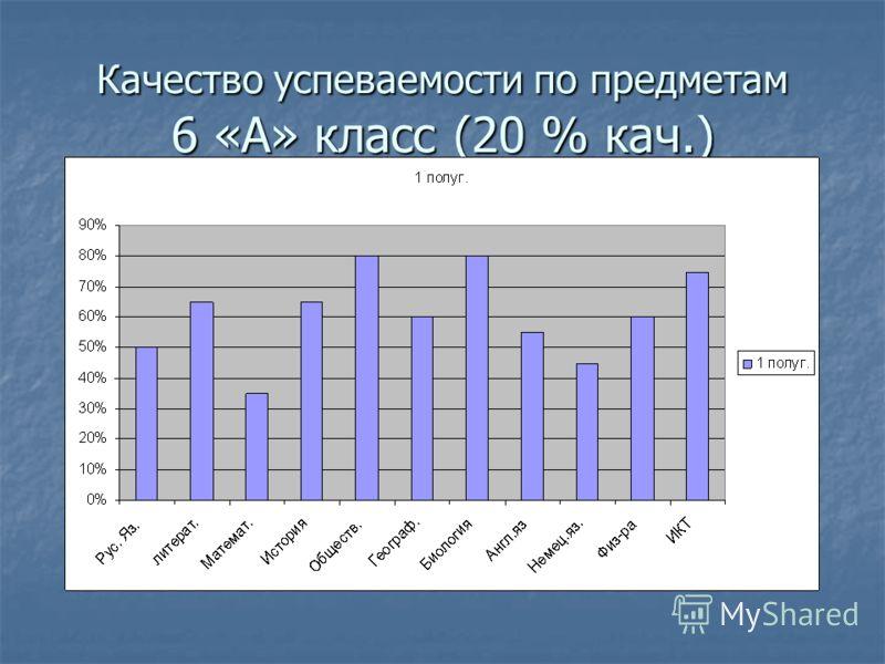 Качество успеваемости по предметам 6 «А» класс (20 % кач.)