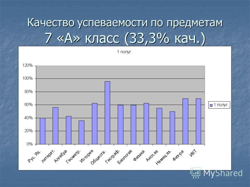 Качество успеваемости по предметам 7 «А» класс (33,3% кач.)
