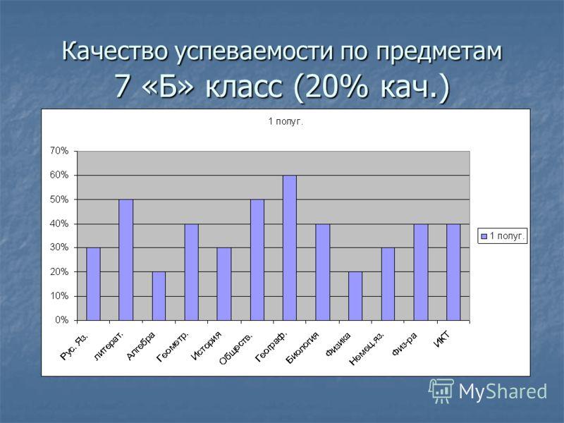 Качество успеваемости по предметам 7 «Б» класс (20% кач.)