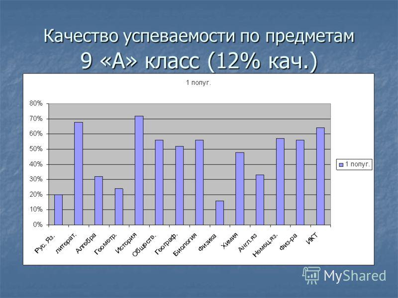 Качество успеваемости по предметам 9 «А» класс (12% кач.)