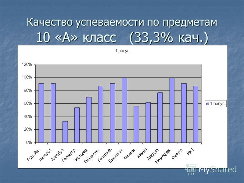 Качество успеваемости по предметам 10 «А» класс (33,3% кач.)