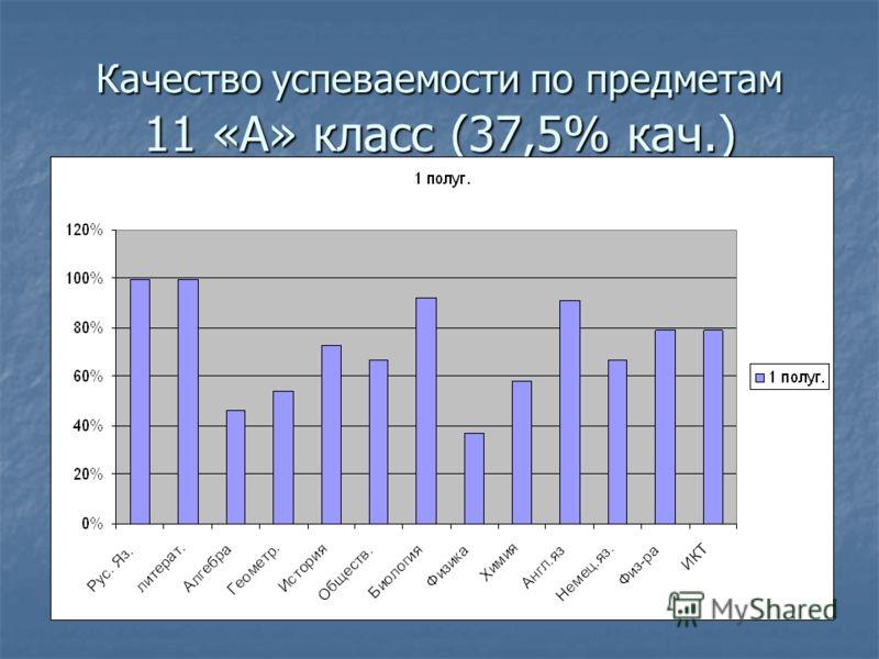 Качество успеваемости по предметам 11 «А» класс (37,5% кач.)