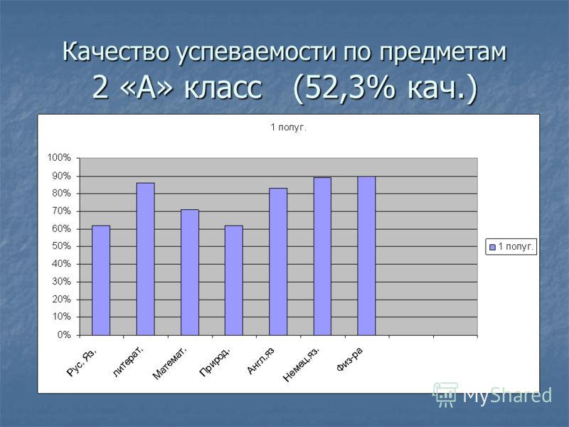 Качество успеваемости по предметам 2 «А» класс (52,3% кач.)