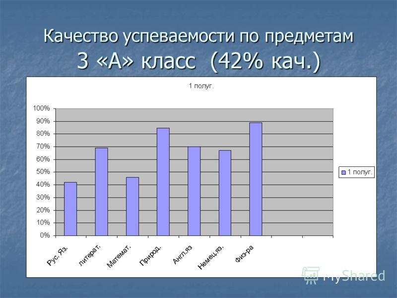 Качество успеваемости по предметам 3 «А» класс (42% кач.)