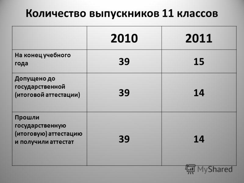 Количество выпускников 11 классов 20102011 На конец учебного года 3915 Допущено до государственной (итоговой аттестации) 3914 Прошли государственную (итоговую) аттестацию и получили аттестат 3914
