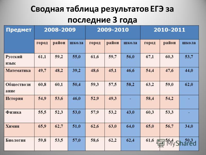 Сводная таблица результатов ЕГЭ за последние 3 года Предмет2008-20092009-20102010-2011 городрайоншколагородрайоншколагородрайоншкола Русский язык 61,159,255,061,659,756,067,160,353,7 Математика49,748,239,248,645,146,654,447,644,0 Обществозн ание 60,8