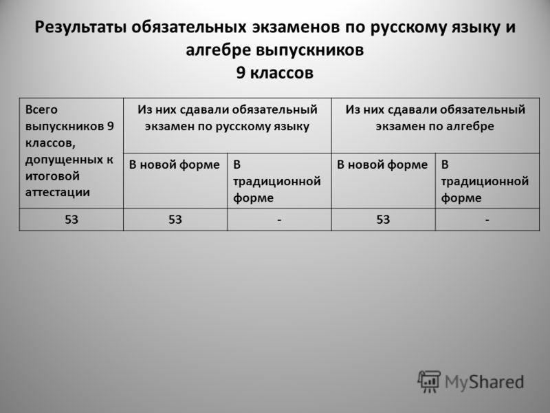 Результаты обязательных экзаменов по русскому языку и алгебре выпускников 9 классов Всего выпускников 9 классов, допущенных к итоговой аттестации Из них сдавали обязательный экзамен по русскому языку Из них сдавали обязательный экзамен по алгебре В н