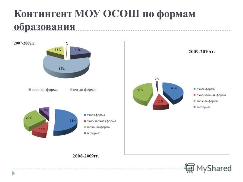Контингент МОУ ОСОШ по формам образования 2007-2008гг. 2008-2009гг. 2009-2010гг.