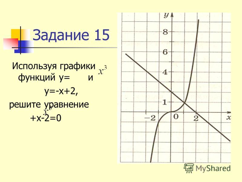 Задание 15 Используя графики функций у= и у=-х+2, решите уравнение +х-2=0