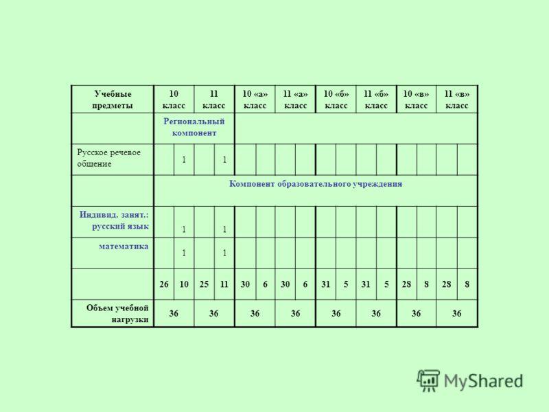 Учебные предметы 10 класс 11 класс 10 «а» класс 11 «а» класс 10 «б» класс 11 «б» класс 10 «в» класс 11 «в» класс Региональный компонент Русское речевое общение 11 Компонент образовательного учреждения Индивид. занят.: русский язык 11 математика 11 26