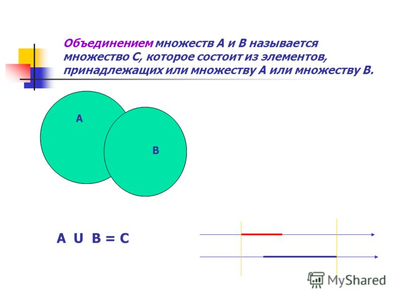 Объединением множеств А и В называется множество С, которое состоит из элементов, принадлежащих или множеству А или множеству В. А В А U В = С