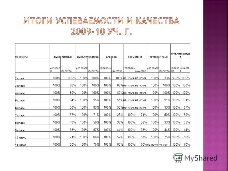 предметырусский языкрусс.литератураалгебрагеометрияякутский язык якут.литератур а успевае м.качество успеваем.качество успеваем.качество успеваем.качество успеваем.качество успева ем. качеств о 2 класс 100% не изуч. 100%33%100% 3 класс 100%66%100% 66