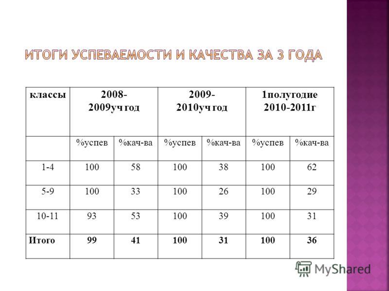 классы2008- 2009уч год 2009- 2010уч год 1полугодие 2010-2011г %успев%кач-ва%успев%кач-ва%успев%кач-ва 1-4100581003810062 5-9100331002610029 10-1193531003910031 Итого99411003110036