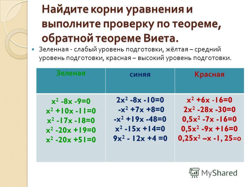 Найдите корни уравнения и выполните проверку по теореме, обратной теореме Виета. Зеленная - слабый уровень подготовки, жёлтая – средний уровень подготовки, красная – высокий уровень подготовки. Зеленая синяяКрасная x 2 -8x -9=0 x 2 +10x -11=0 x 2 -17