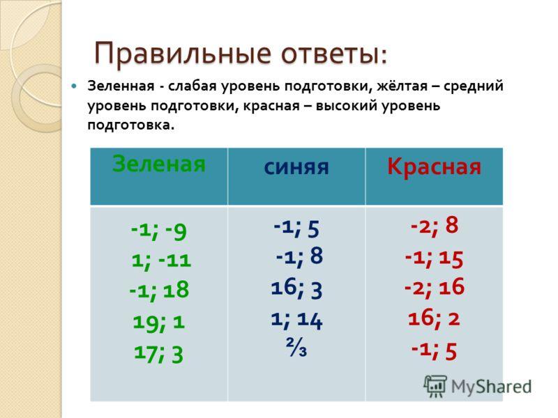 Правильные ответы : Зеленная - слабая уровень подготовки, жёлтая – средний уровень подготовки, красная – высокий уровень подготовка. Зеленая синяяКрасная -1; -9 1; -11 -1; 18 19; 1 17; 3 -1; 5 -1; 8 16; 3 1; 14 -2; 8 -1; 15 -2; 16 16; 2 -1; 5