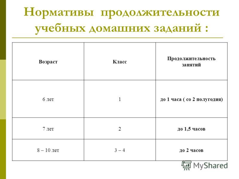 Нормативы продолжительности учебных домашних заданий : ВозрастКласс Продолжительность занятий 6 лет1до 1 часа ( со 2 полугодия) 7 лет2до 1,5 часов 8 – 10 лет3 – 4до 2 часов