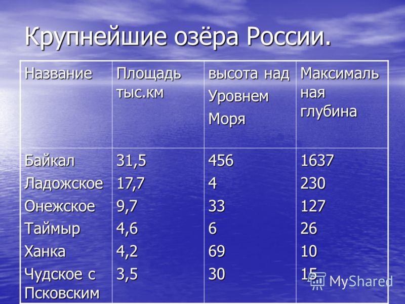 Крупнейшие озёра России. Название Площадь тыс.км высота над УровнемМоря Максималь ная глубина БайкалЛадожскоеОнежскоеТаймырХанка Чудское с Псковским 31,517,79,74,64,23,5456433669301637230127261015