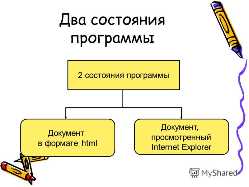 Два состояния программы 2 состояния программы Документ в формате html Документ, просмотренный Internet Explorer