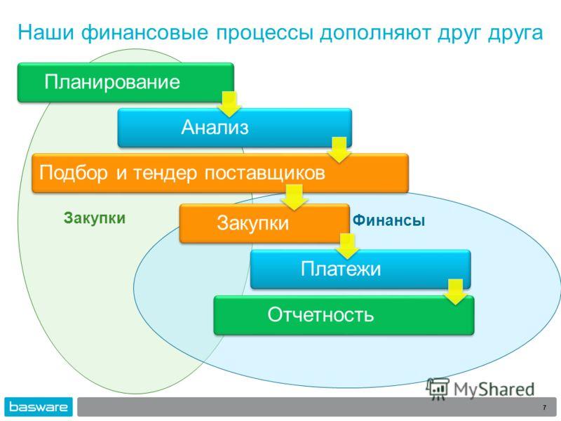 Наши финансовые процессы дополняют друг друга 7 Финансы Закупки