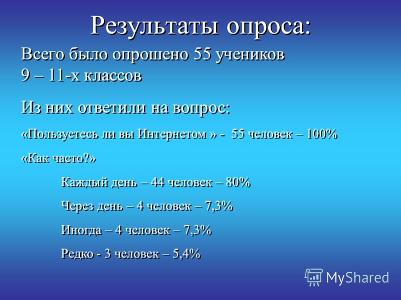Всего было опрошено 55 учеников 9 – 11-х классов Из них ответили на вопрос: «Пользуетесь ли вы Интернетом » - 55 человек – 100% «Как часто?» Каждый день – 44 человек – 80% Через день – 4 человек – 7,3% Иногда – 4 человек – 7,3% Редко - 3 человек – 5,