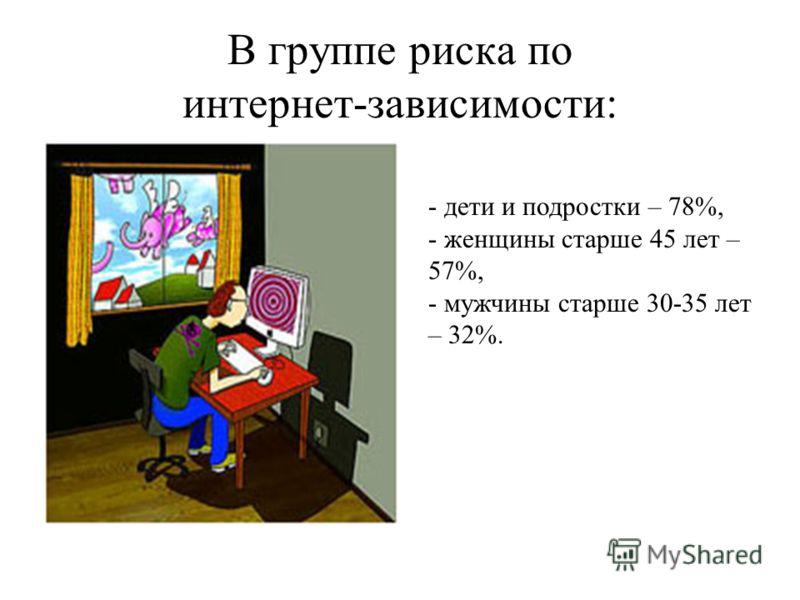 В группе риска по интернет-зависимости: - дети и подростки – 78%, - женщины старше 45 лет – 57%, - мужчины старше 30-35 лет – 32%.