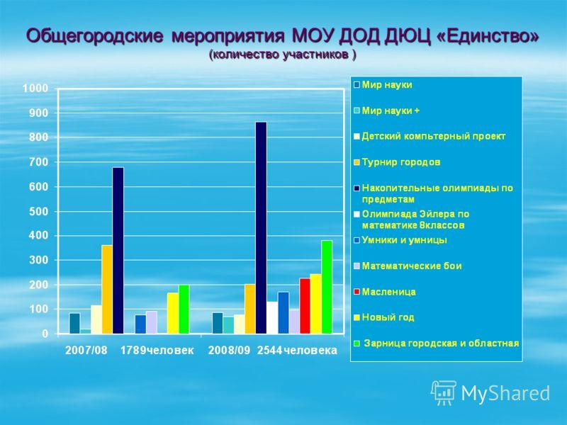 Общегородские мероприятия МОУ ДОД ДЮЦ «Единство» (количество участников )