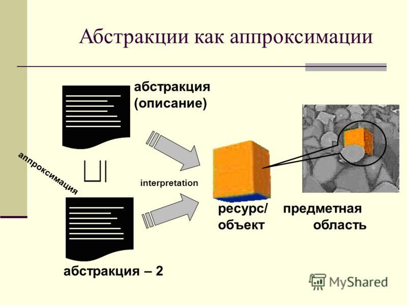 предметная область Абстракции как аппроксимации ресурс/ объект абстракция (описание) interpretation абстракция – 2 аппроксимация