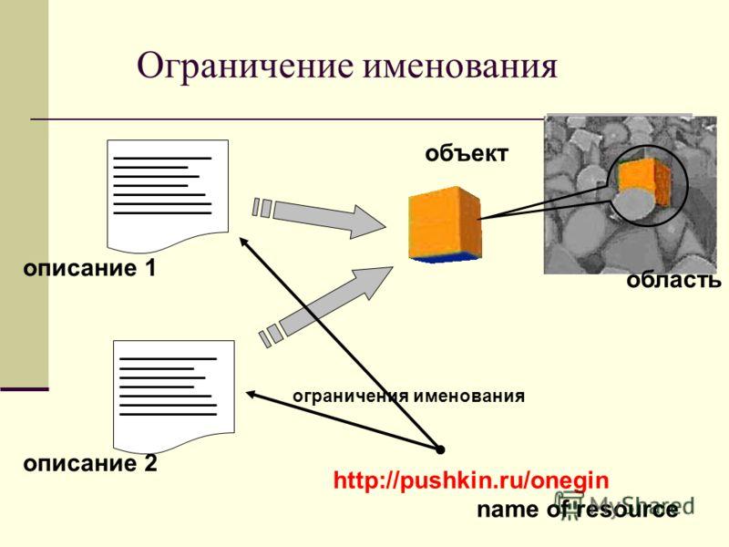 Ограничение именования область объект описание 1 описание 2 http://pushkin.ru/onegin name of resource ограничения именования