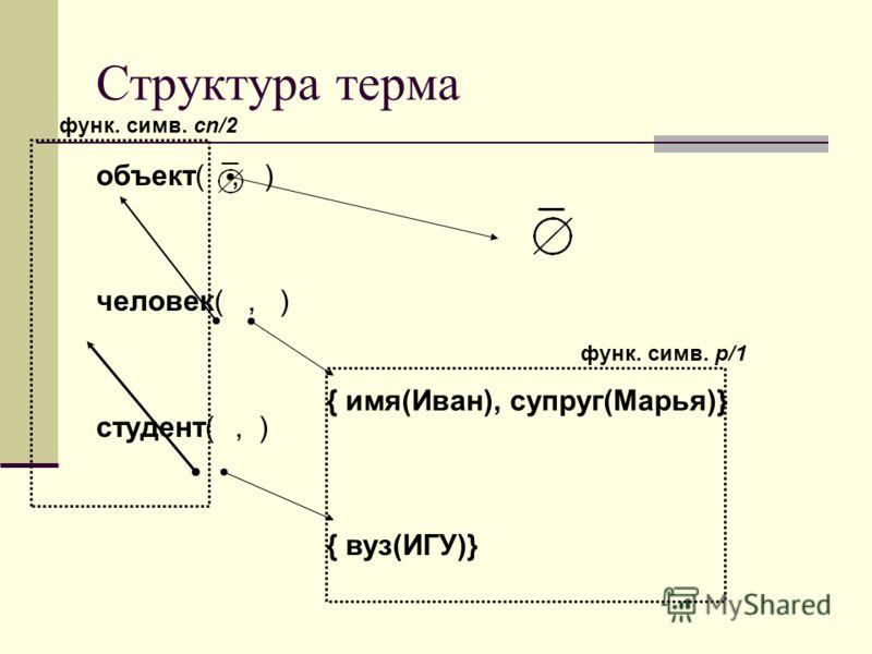Структура терма объект(, ) человек(, ) студент(, ) { имя(Иван), супруг(Марья)} { вуз(ИГУ)} функ. симв. p/1 функ. симв. cn/2