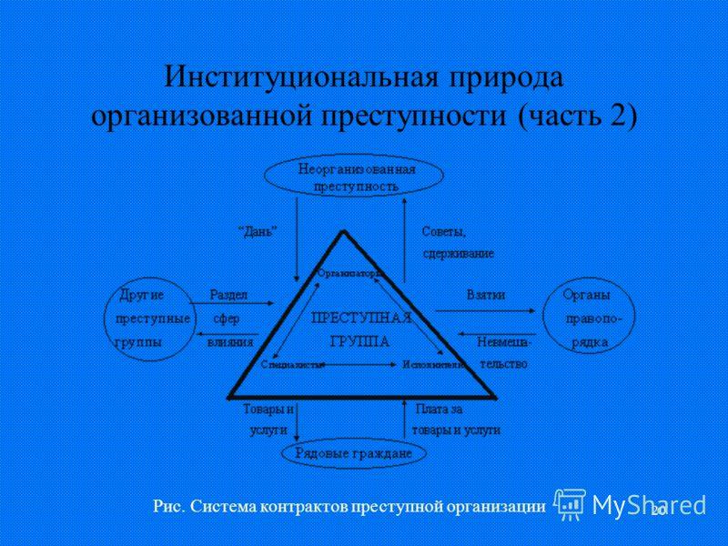 20 Институциональная природа организованной преступности (часть 2) Рис. Система контрактов преступной организации